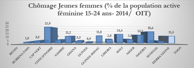 chômage jeunes femmes / 2014 / OIT