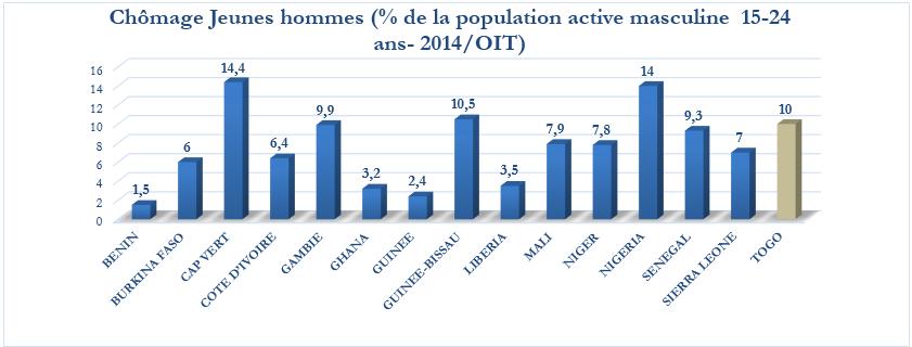 Sources: données OIT/2014